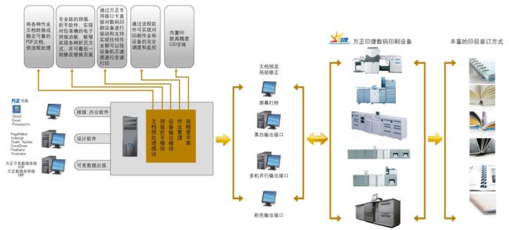 产品概述: 颠覆传统的Oc DirectPress技术,实现真正的数字印刷。使用无臭氧成像技术,还你更清洁的黑白打印。支持更广泛的印刷介质,品质更优。它重新定义了图像一致性、操作直观性、系统可配置性以及性能可靠性。 产品特点:  方正印捷K110-120-135VP黑白多功能数码印刷系统 方正印捷K110-120-135VP重塑卓越的黑白打印技术。基于新颖的新的Oc DirectPress技术,是一个在广泛的介质上打印始终如一的高画质的高度稳定的技术。100% 数码技术不需要高温,曝光或电荷的充斥而创